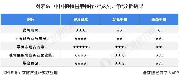 """图表9:中国植物提取物行业""""龙头之争""""分析结果"""
