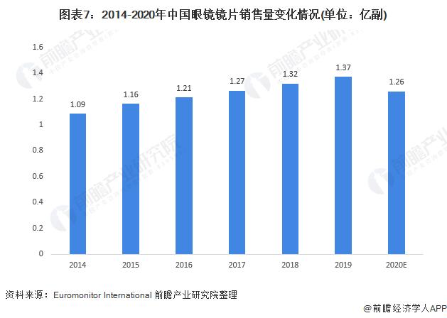 图表7:2014-2020年中国眼镜镜片销售量变化情况(单位:亿副)