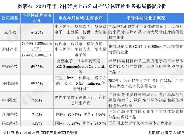图表4:2021年半导体硅片上市公司-半导体硅片业务布局情况分析