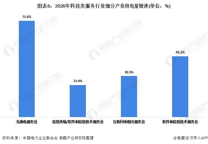 图表6:2020年科技类服务行业细分产业用电量增速(单位:%)