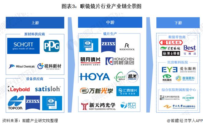 图表3:眼镜镜片行业产业链全景图
