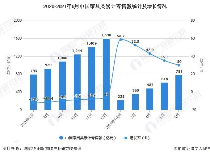 2020-2021年6月中国家具类累计零售额统计及增长情况