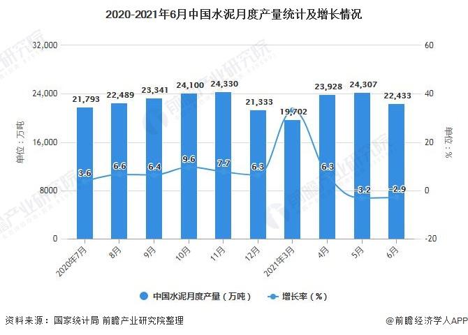 2020-2021年6月中国水泥月度产量统计及增长情况