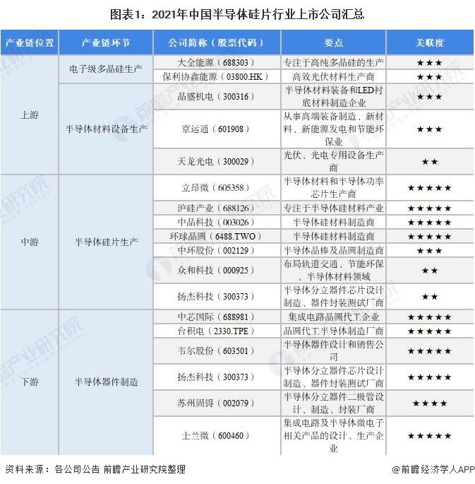 图表1:2021年中国半导体硅片行业上市公司汇总