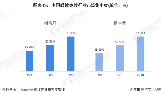 图表13:中国眼镜镜片行业市场集中度(单位:%)