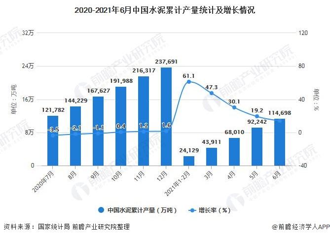 2020-2021年6月中国水泥累计产量统计及增长情况