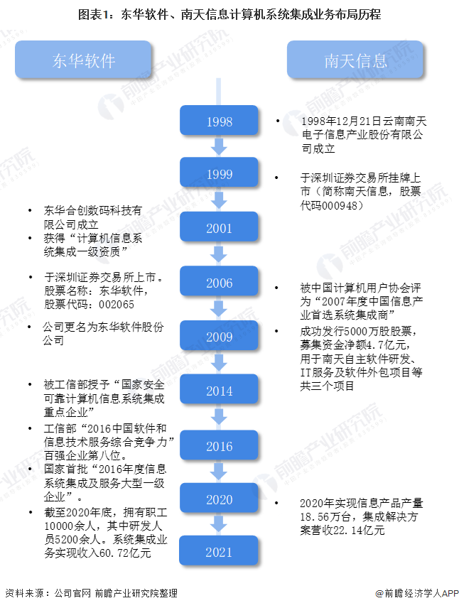 图表1:东华软件、南天信息计算机系统集成业务布局历程
