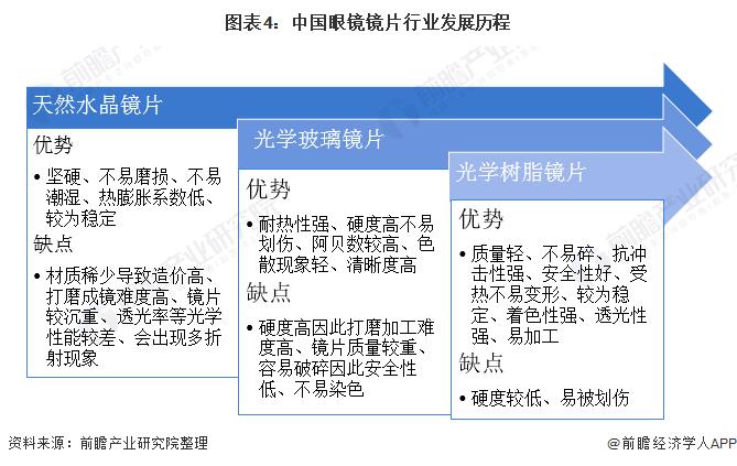 图表4:中国眼镜镜片行业发展历程