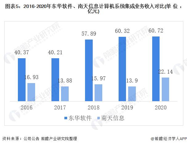 图表5:2016-2020年东华软件、南天信息计算机系统集成业务收入对比(单位:亿元)