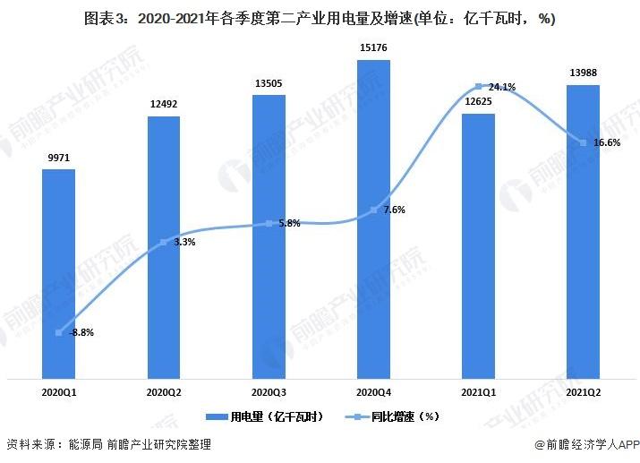 图表3:2020-2021年各季度第二产业用电量及增速(单位:亿千瓦时,%)