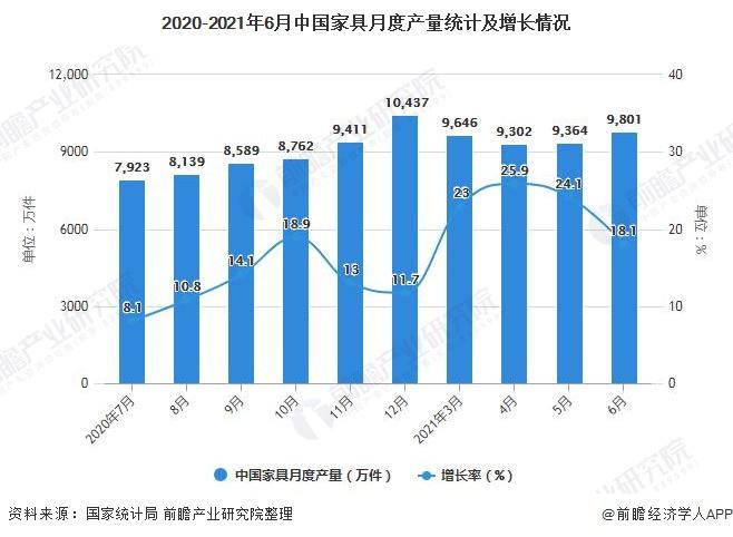 2020-2021年6月中国家具月度产量统计及增长情况