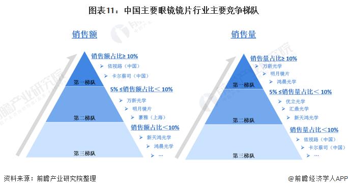 图表11:中国主要眼镜镜片行业主要竞争梯队