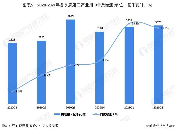 图表5:2020-2021年各季度第三产业用电量及增速(单位:亿千瓦时,%)