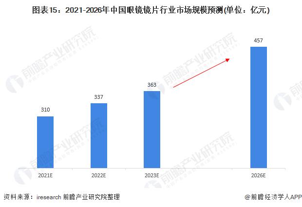 图表15:2021-2026年中国眼镜镜片行业市场规模预测(单位:亿元)