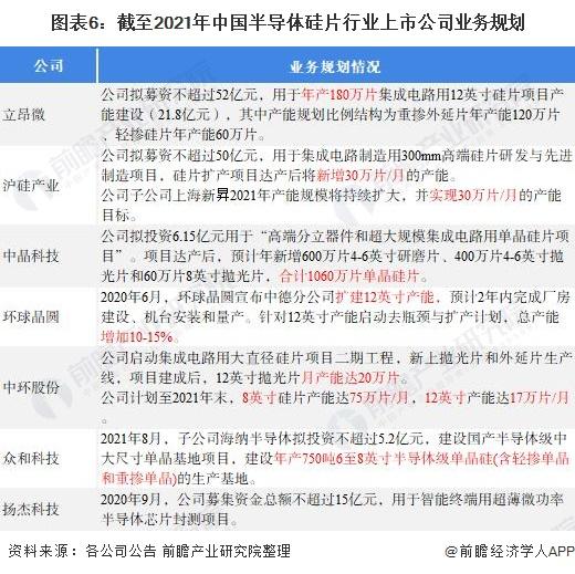 图表6:截至2021年中国半导体硅片行业上市公司业务规划