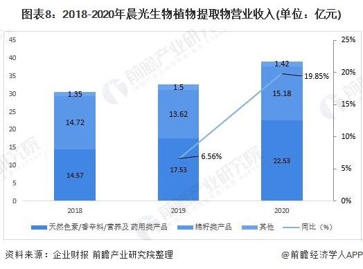 图表8:2018-2020年晨光生物植物提取物营业收入(单位:亿元)