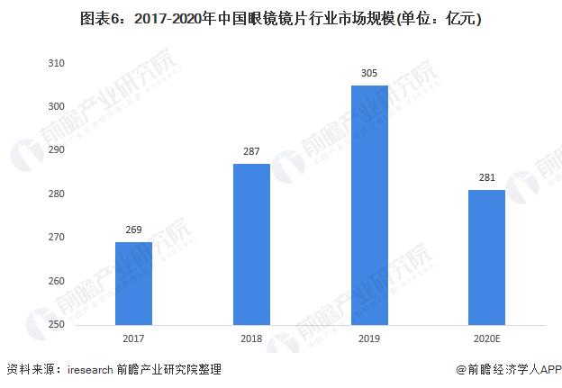 图表6:2017-2020年中国眼镜镜片行业市场规模(单位:亿元)