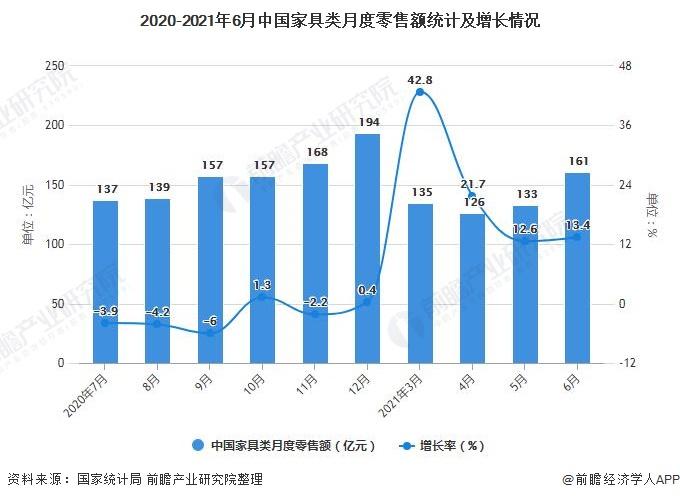 2020-2021年6月中国家具类月度零售额统计及增长情况