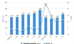 2021年1-6月中国家具行业<em>零售</em>、产量规模及出口市场分析 上半年家具产量突破5亿件