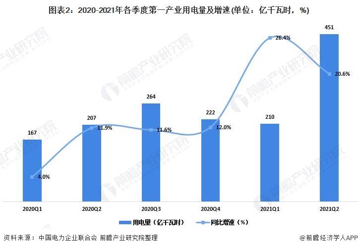 图表2:2020-2021年各季度第一产业用电量及增速(单位:亿千瓦时,%)