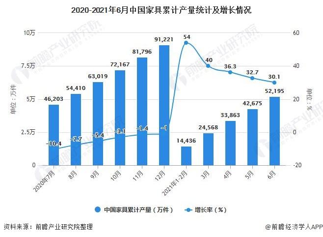 2020-2021年6月中国家具累计产量统计及增长情况