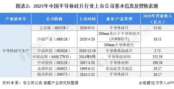 图表2:2021年中国半导体硅片行业上市公司基本信息及营收表现