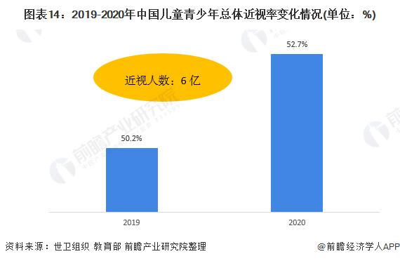 图表14:2019-2020年中国儿童青少年总体近视率变化情况(单位:%)