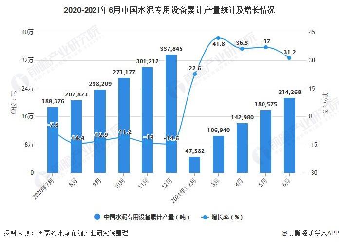 2020-2021年6月中国水泥专用设备累计产量统计及增长情况