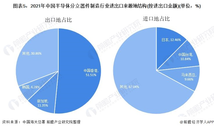 图表5:2021年中国半导体分立器件制造行业进出口来源地结构(按进出口金额)(单位:%)