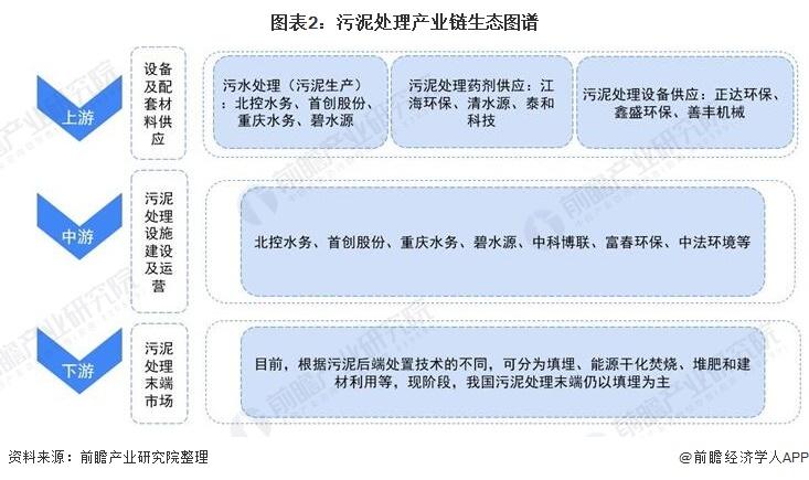 图表2:污泥处理产业链生态图谱