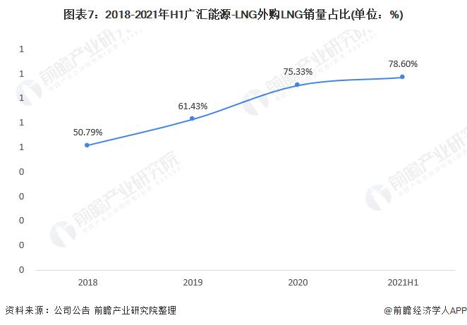 图表7:2018-2021年H1广汇能源-LNG外购LNG销量占比(单位:%)