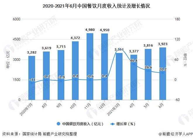 2020-2021年6月中国餐饮月度收入统计及增长情况