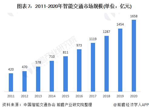 图表7:2011-2020年智能交通市场规模(单位:亿元)