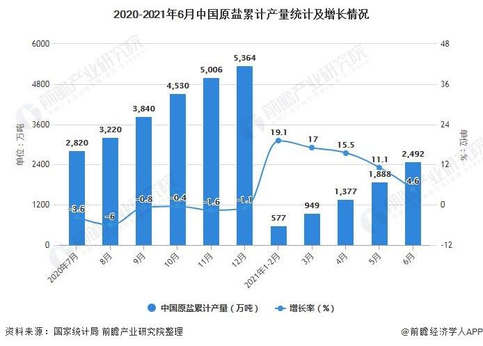 2020-2021年6月中国原盐累计产量统计及增长情况