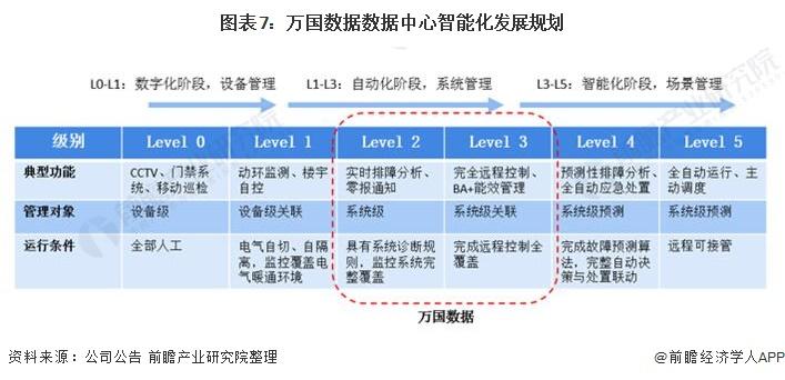 图表7:万国数据数据中心智能化发展规划