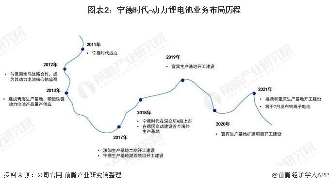 图表2:宁德时代-动力锂电池业务布局历程