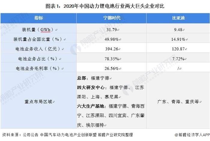 图表1:2020年中国动力锂电池行业两大巨头企业对比