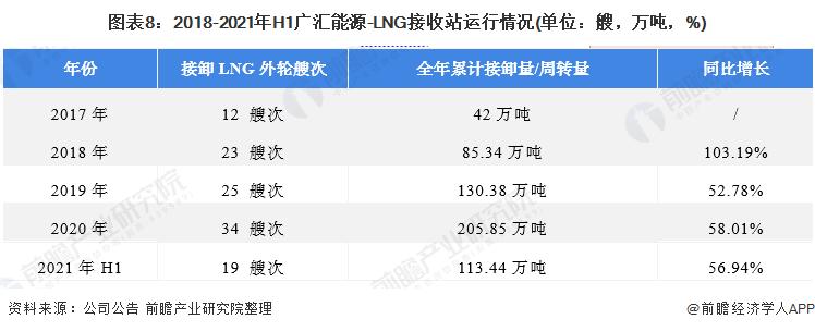 图表8:2018-2021年H1广汇能源-LNG接收站运行情况(单位:艘,万吨,%)