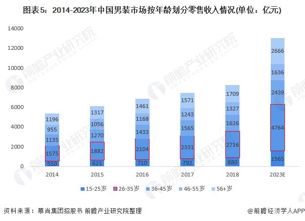 图表5:2014-2023年中国男装市场按年龄划分零售收入情况(单位:亿元)