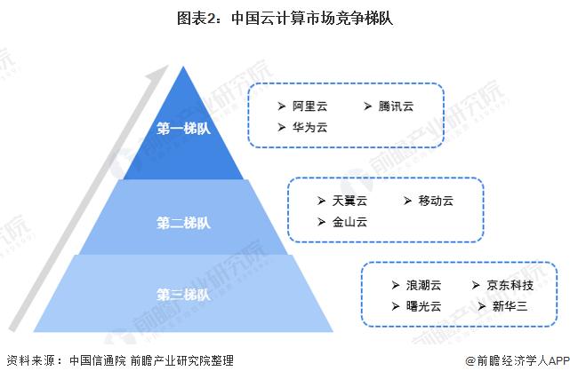 图表2:中国云计算市场竞争梯队