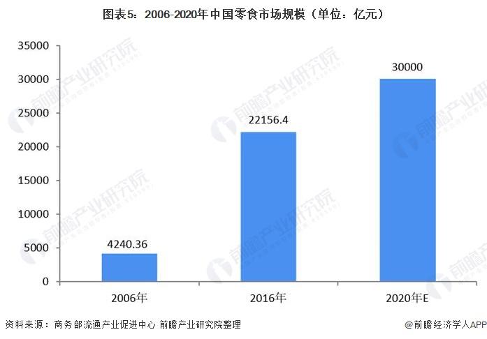 图表5:2006-2020年中国零食市场规模(单位:亿元)