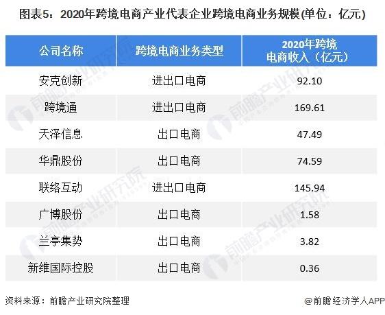 图表5:2020年跨境电商产业代表企业跨境电商业务规模(单位:亿元)