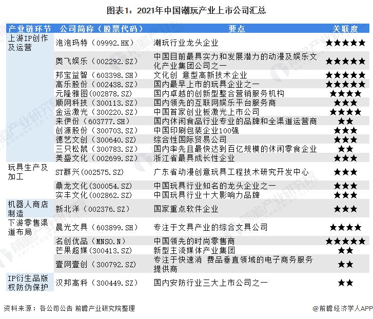 图表1:2021年中国潮玩产业上市公司汇总
