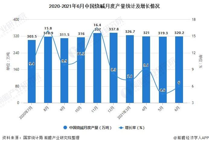 2020-2021年6月中国烧碱月度产量统计及增长情况