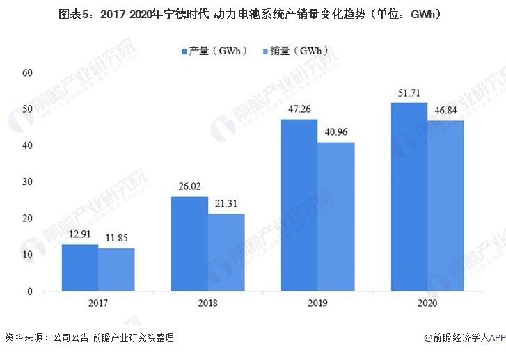 图表5:2017-2020年宁德时代-动力电池系统产销量变化趋势(单位:GWh)