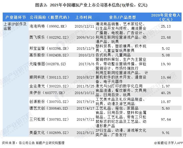 图表2:2021年中国潮玩产业上市公司基本信息(1)(单位:亿元)