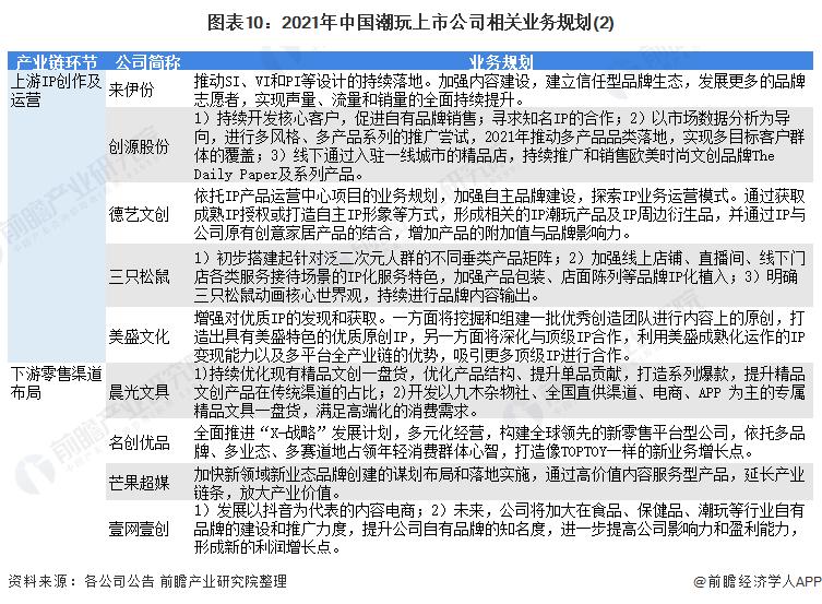 图表10:2021年中国潮玩上市公司相关业务规划(2)