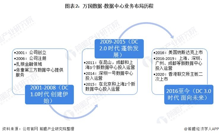 图表2:万国数据-数据中心业务布局历程