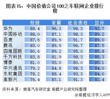 图表15:中国价值公司100之车联网企业排行榜