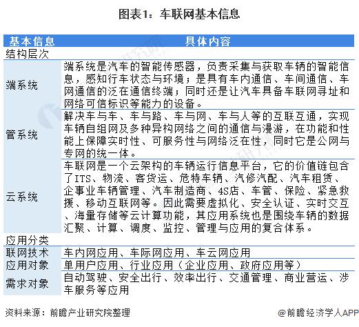 图表1:车联网基本信息